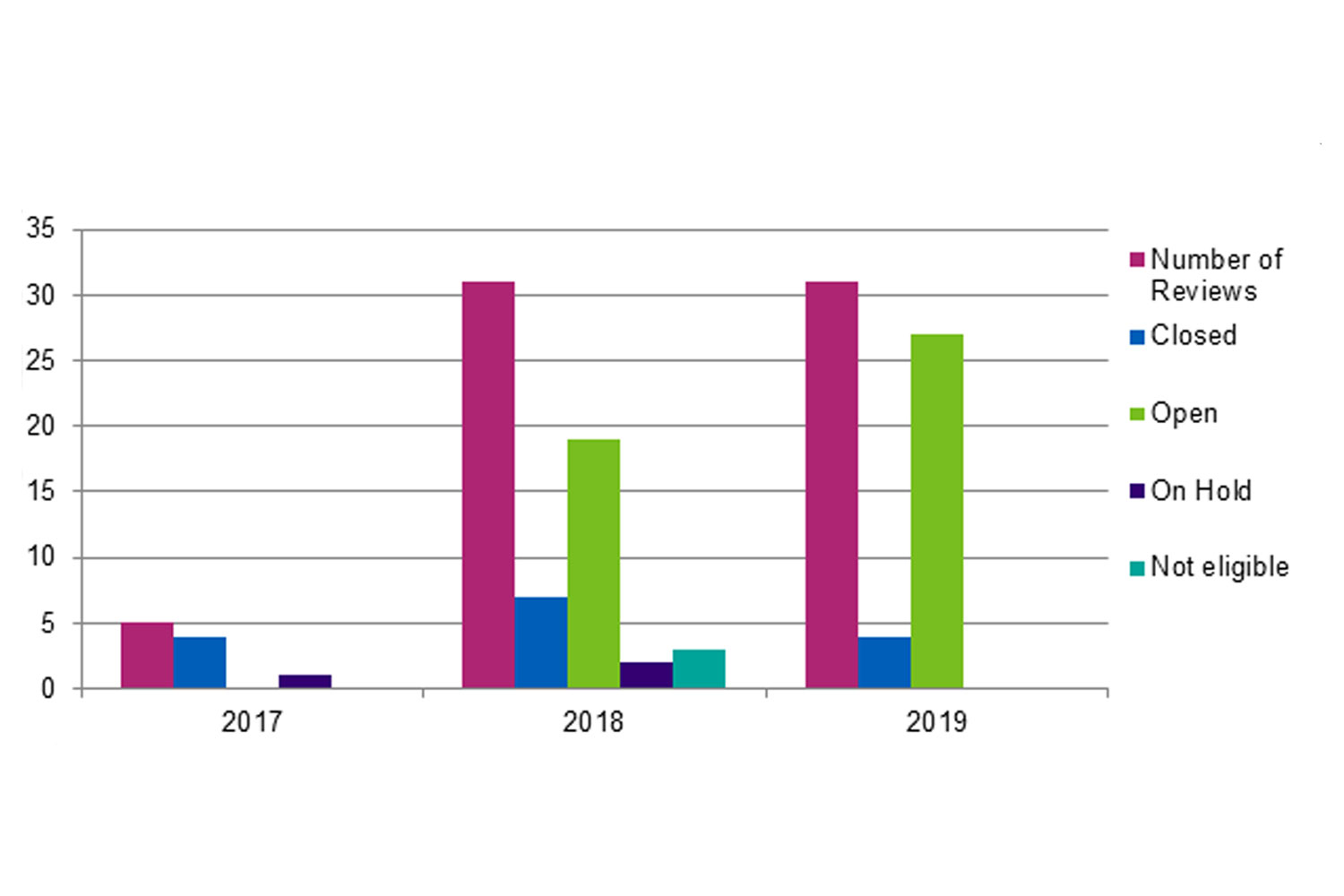 Deaths notified in July 2017 to December 2019 graph