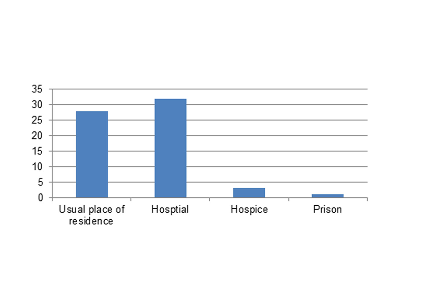 Where people died graph summary of LeDeR activity